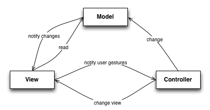 Tidalwave blog class diagram for mvc ccuart